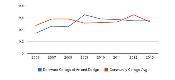 Delaware College of Art and Design Diversity Score&nbsp(2006-2013)