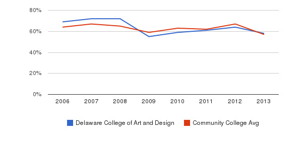 Delaware College of Art and Design White&nbsp(2006-2013)