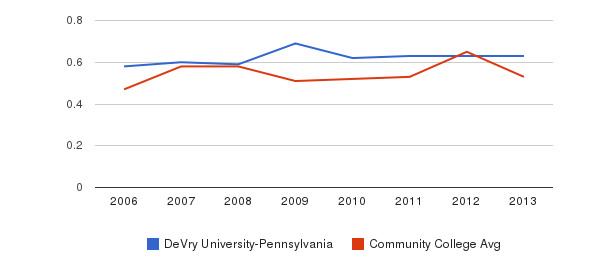 DeVry University-Pennsylvania Diversity Score&nbsp(2006-2013)