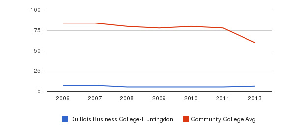 Du Bois Business College-Huntingdon Total Faculty&nbsp(2006-2013)