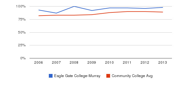 Eagle Gate College-Murray % Students Receiving Some Financial Aid&nbsp(2006-2013)