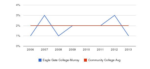 Eagle Gate College-Murray Asian&nbsp(2006-2013)