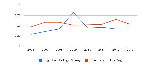Eagle Gate College-Murray Diversity Score&nbsp(2006-2013)
