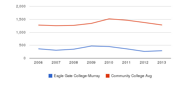 Eagle Gate College-Murray Total Enrollment&nbsp(2006-2013)