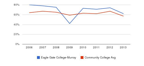Eagle Gate College-Murray White&nbsp(2006-2013)