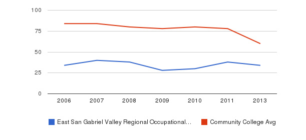 East San Gabriel Valley Regional Occupational Program Total Faculty&nbsp(2006-2013)