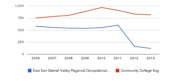 East San Gabriel Valley Regional Occupational Program Full-Time Students&nbsp(2006-2013)