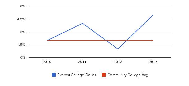 Everest College-Dallas More&nbsp(2010-2013)