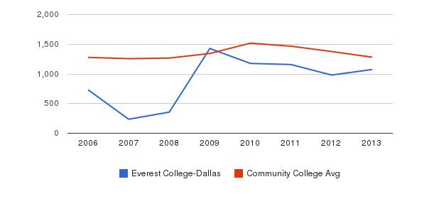 Everest College-Dallas Total Enrollment&nbsp(2006-2013)