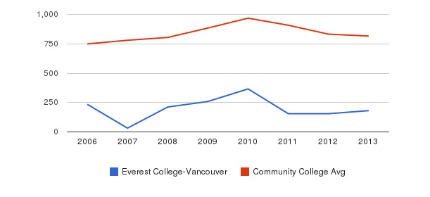 Everest College-Vancouver Full-Time Students&nbsp(2006-2013)