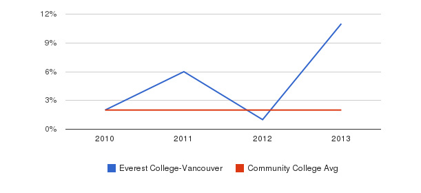 Everest College-Vancouver More&nbsp(2010-2013)