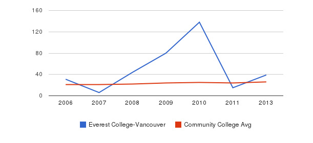 Everest College-Vancouver student staff&nbsp(2006-2013)