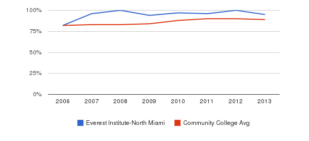 Everest Institute-North Miami % Students Receiving Some Financial Aid&nbsp(2006-2013)