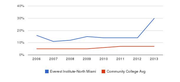 Everest Institute-North Miami Hispanic&nbsp(2006-2013)