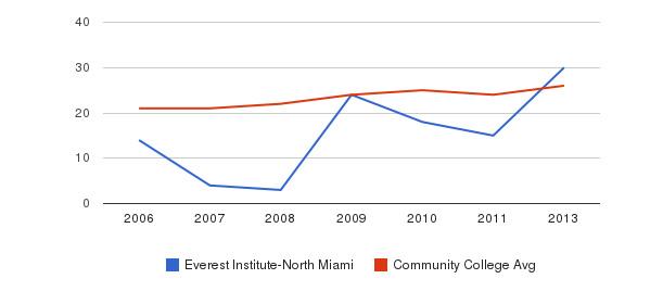 Everest Institute-North Miami student staff&nbsp(2006-2013)