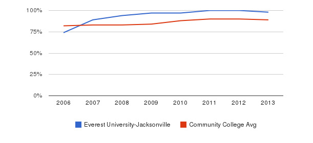 Everest University-Jacksonville % Students Receiving Some Financial Aid&nbsp(2006-2013)