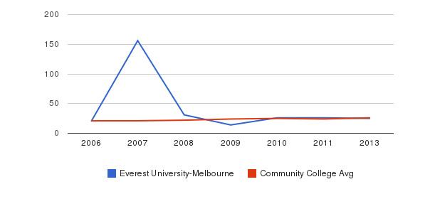 Everest University-Melbourne student staff&nbsp(2006-2013)