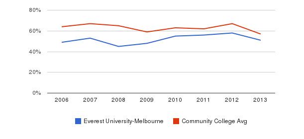Everest University-Melbourne White&nbsp(2006-2013)