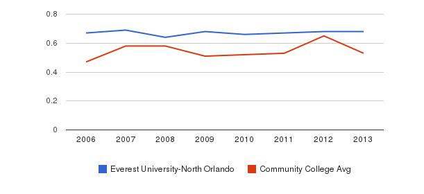 Everest University-North Orlando Diversity Score&nbsp(2006-2013)
