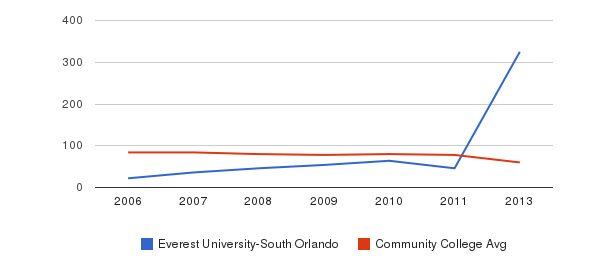 Everest University-South Orlando Total Faculty&nbsp(2006-2013)
