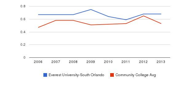 Everest University-South Orlando Diversity Score&nbsp(2006-2013)