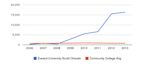 Everest University-South Orlando Full-Time Students&nbsp(2006-2013)
