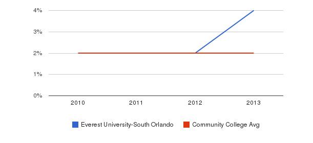 Everest University-South Orlando More&nbsp(2010-2013)