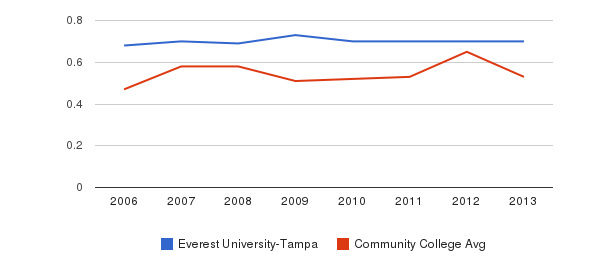 Everest University-Tampa Diversity Score&nbsp(2006-2013)