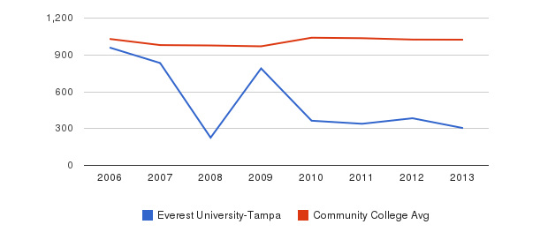 Everest University-Tampa Part-Time Students&nbsp(2006-2013)