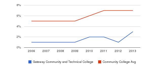 Gateway Community and Technical College Hispanic&nbsp(2006-2013)