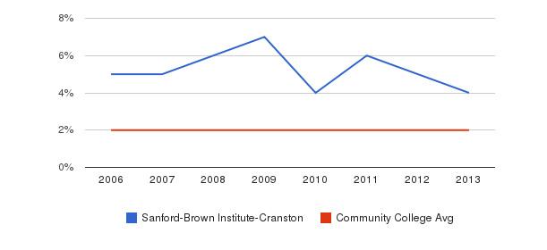 Sanford-Brown Institute-Cranston Asian&nbsp(2006-2013)