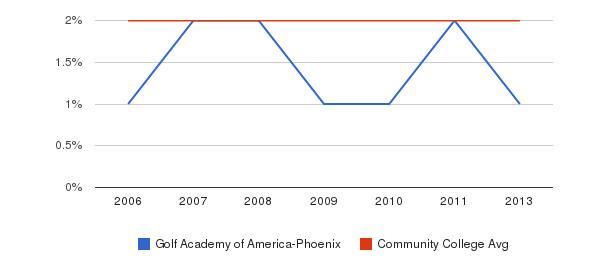 Golf Academy of America-Phoenix Asian&nbsp(2006-2013)
