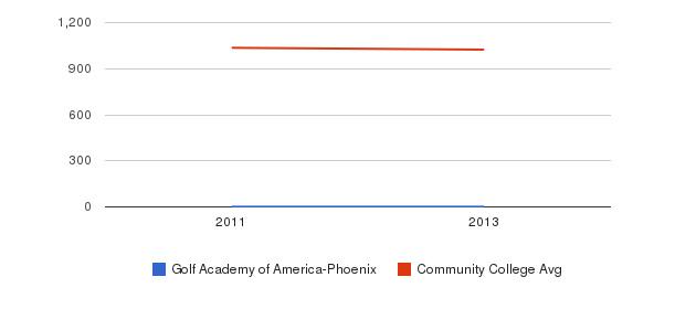 Golf Academy of America-Phoenix Part-Time Students&nbsp(2011-2013)