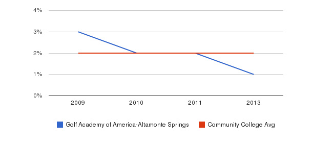 Golf Academy of America-Altamonte Springs More&nbsp(2009-2013)