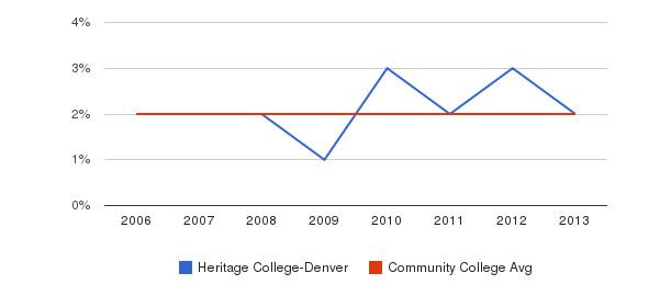 Heritage College-Denver Asian&nbsp(2006-2013)