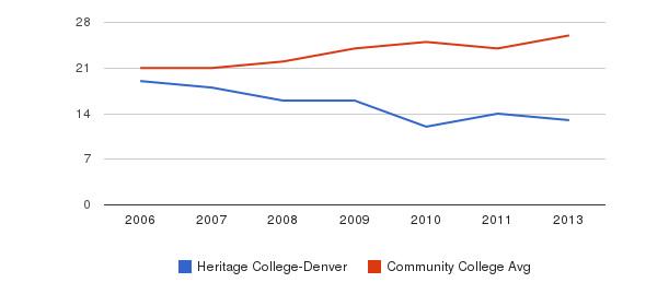 Heritage College-Denver student staff&nbsp(2006-2013)