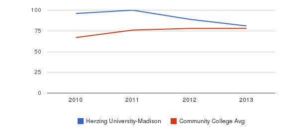 Herzing University-Madison Percent Admitted&nbsp(2010-2013)
