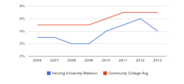 Herzing University-Madison Hispanic&nbsp(2006-2013)