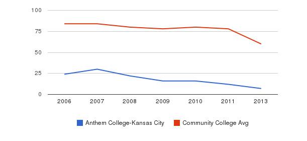 Anthem College-Kansas City Total Faculty&nbsp(2006-2013)