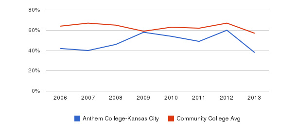 Anthem College-Kansas City White&nbsp(2006-2013)