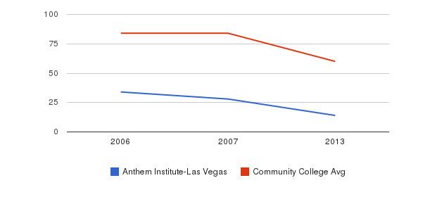 Anthem Institute-Las Vegas Total Faculty&nbsp(2006-2013)