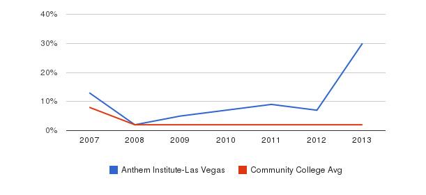 Anthem Institute-Las Vegas More&nbsp(2007-2013)