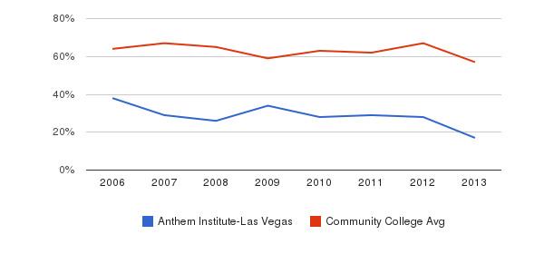 Anthem Institute-Las Vegas White&nbsp(2006-2013)