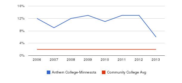 Anthem College-Minnesota Asian&nbsp(2006-2013)