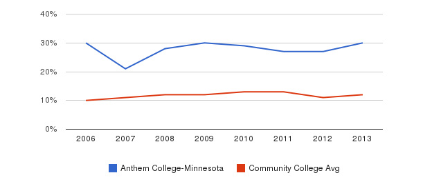 Anthem College-Minnesota Black&nbsp(2006-2013)