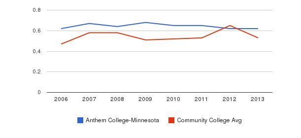 Anthem College-Minnesota Diversity Score&nbsp(2006-2013)