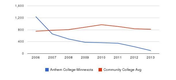 Anthem College-Minnesota Full-Time Students&nbsp(2006-2013)