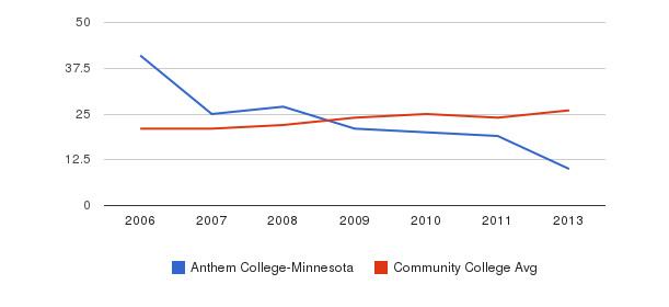 Anthem College-Minnesota student staff&nbsp(2006-2013)