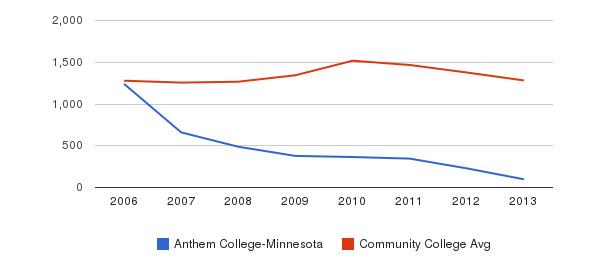Anthem College-Minnesota Total Enrollment&nbsp(2006-2013)