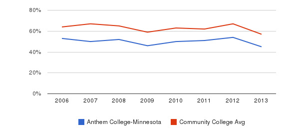 Anthem College-Minnesota White&nbsp(2006-2013)